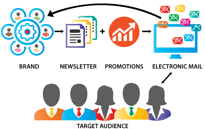 Blue Sequence Email Marketing Process