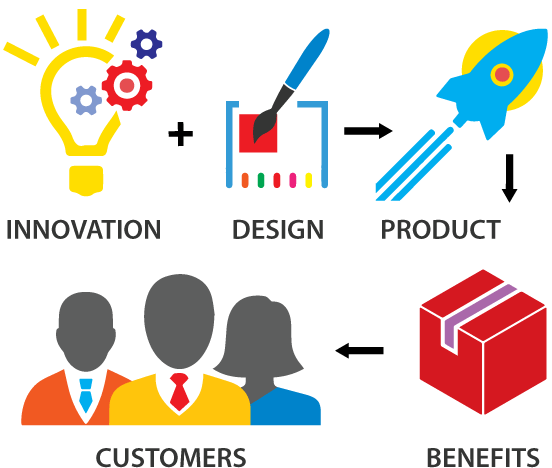 Blue sequence product development for Product design marketing